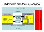 middleware architecture overview