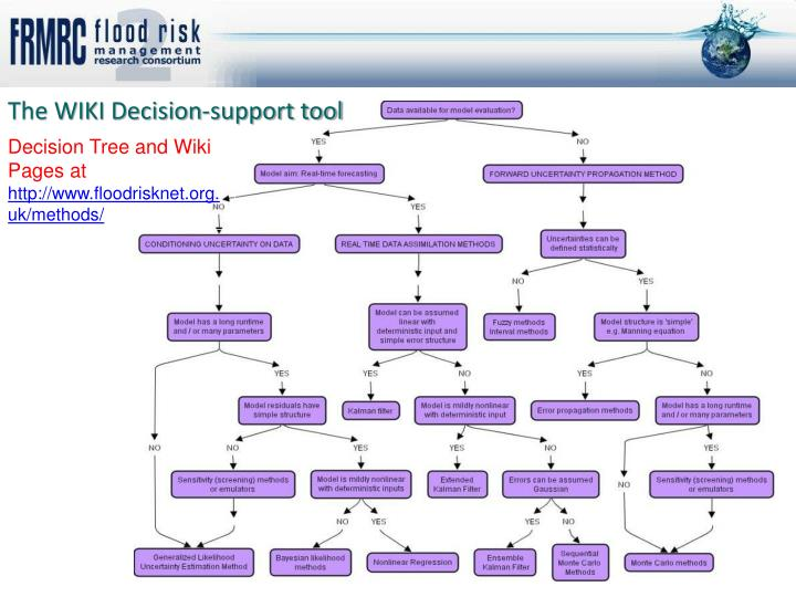 The WIKI Decision-support tool
