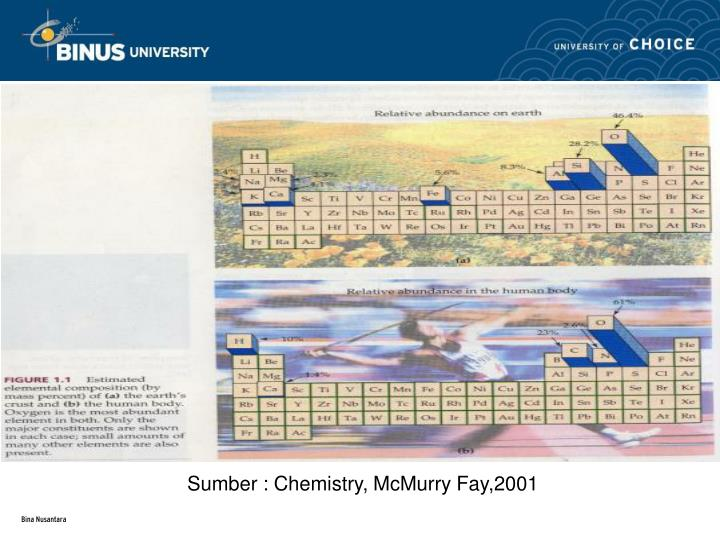 Sumber : Chemistry, McMurry Fay,2001