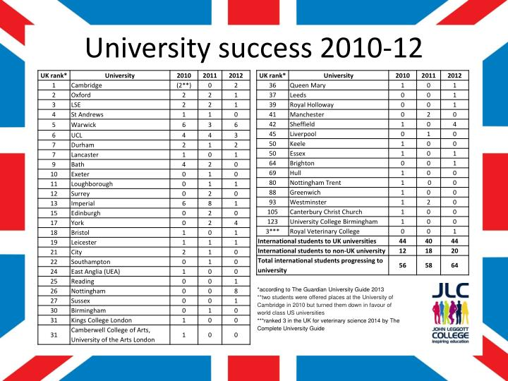 University success 2010-12