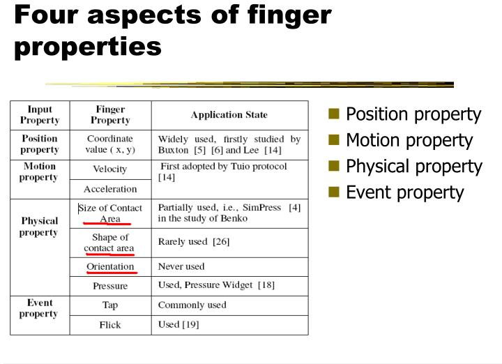Four aspects of finger properties