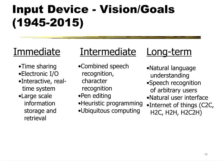 Input Device - Vision/Goals (1945-2015)