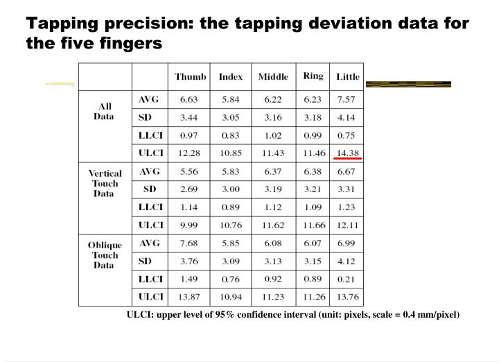 Tapping precision: the tapping deviation data for the five fingers