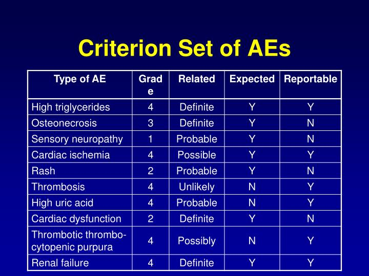 Criterion Set of AEs