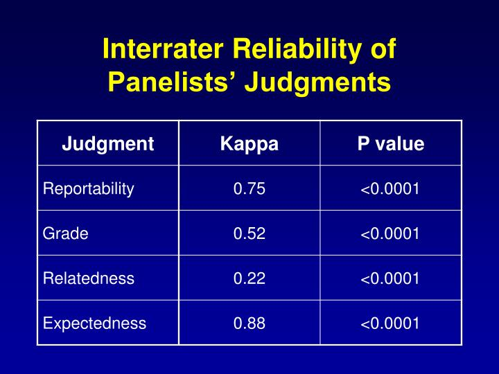 Interrater Reliability of Panelists' Judgments
