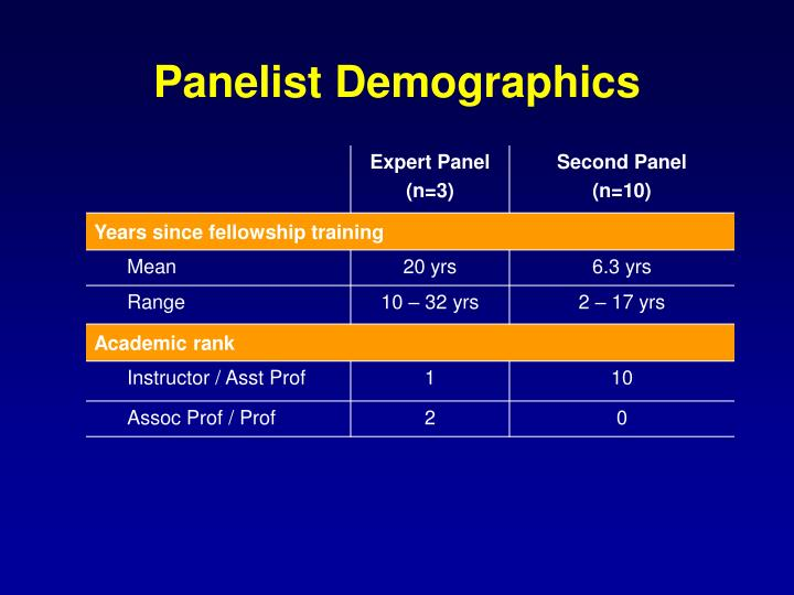 Panelist Demographics