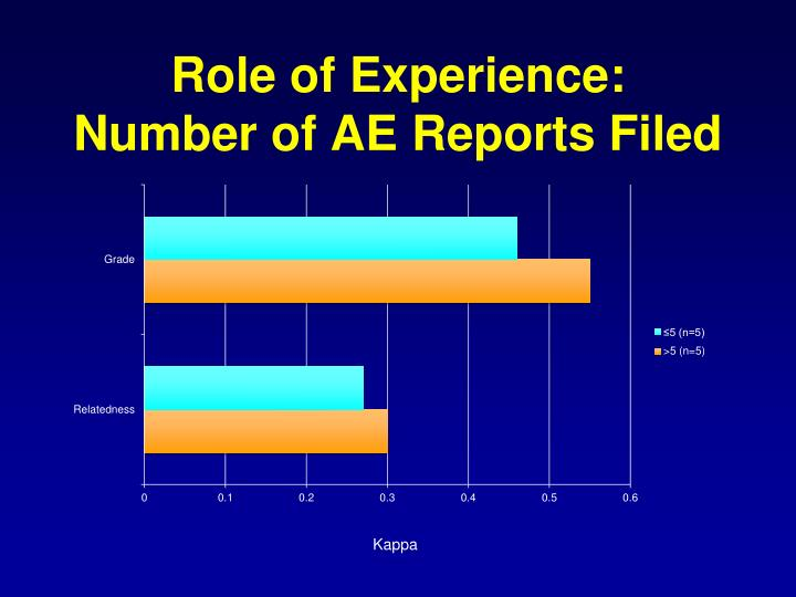 Role of Experience:
