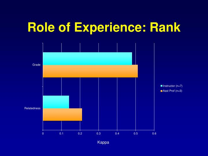 Role of Experience: Rank