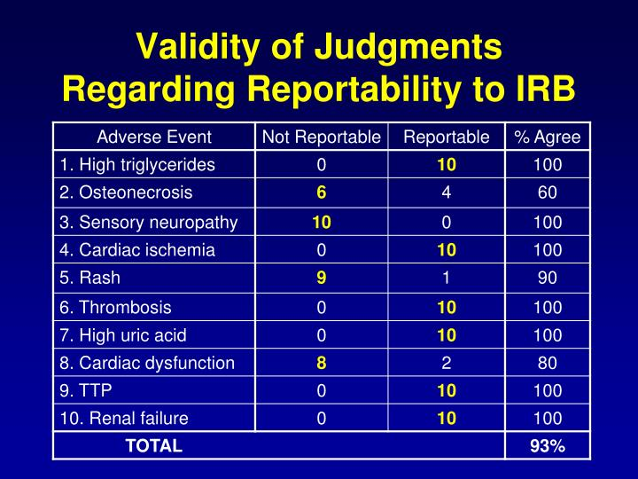 Validity of Judgments Regarding Reportability to IRB