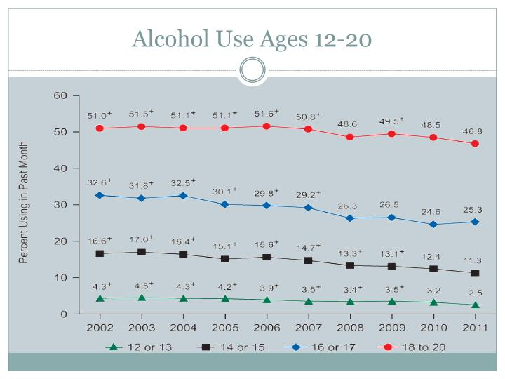 Alcohol Use Ages 12-20