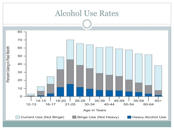 Alcohol use rates