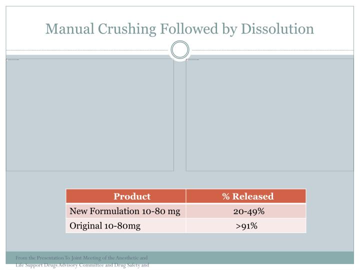 Manual Crushing Followed by Dissolution