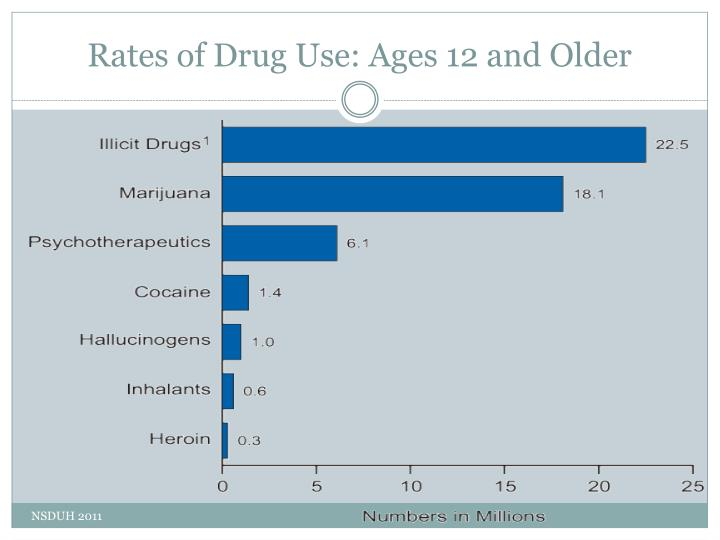 Rates of Drug Use: Ages 12 and Older