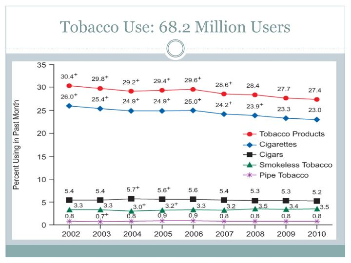 Tobacco Use: 68.2 Million Users
