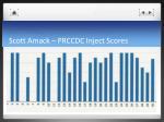 scott amack prccdc inject scores