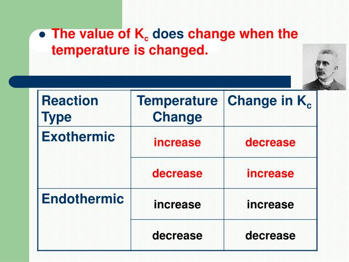 The value of K
