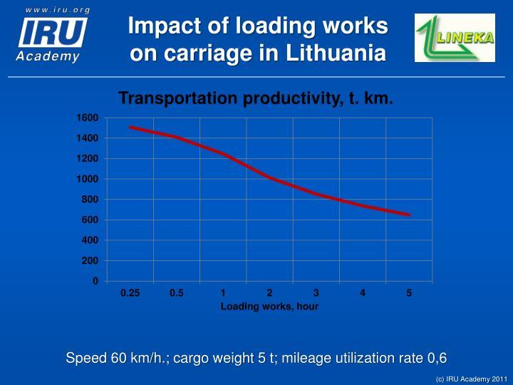Impact of loading