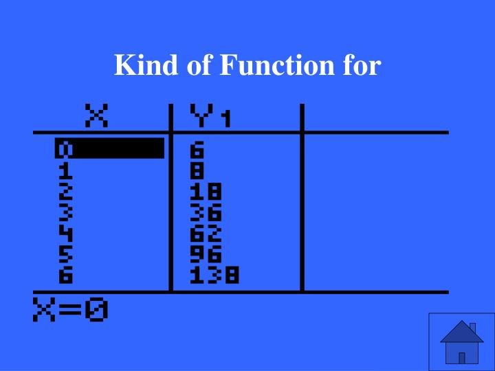 Kind of Function for