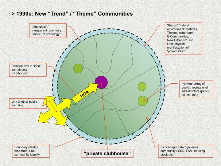 "> 1990s: New ""Trend"" / ""Theme"" Communities"