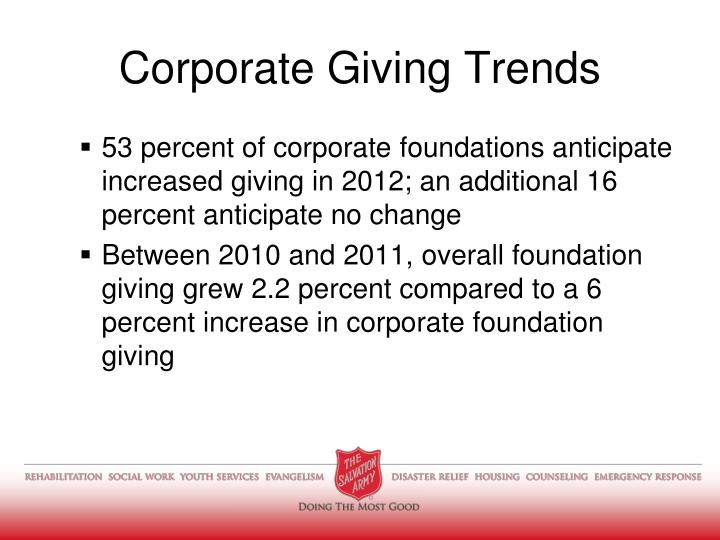 Corporate giving trends1