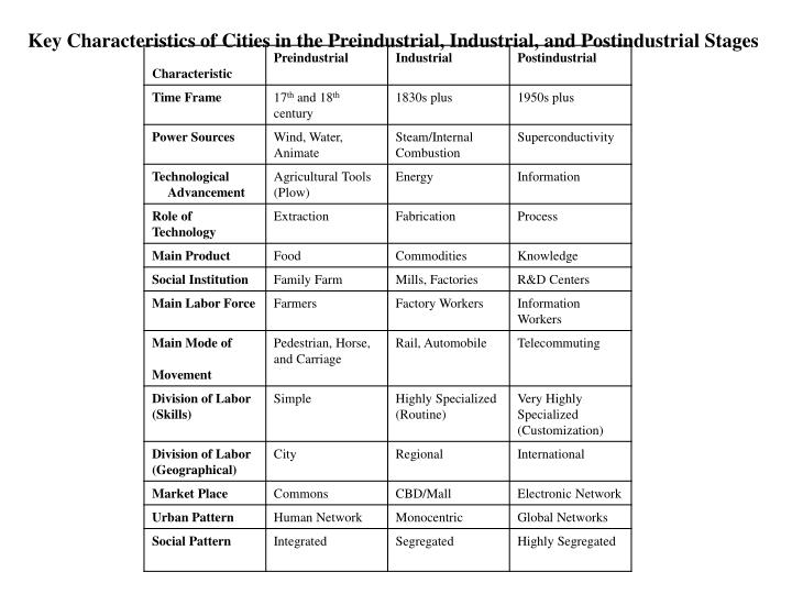 Key Characteristics of Cities in the Preindustrial, Industrial, and Postindustrial Stages