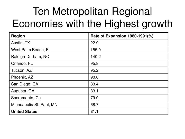 Ten Metropolitan Regional Economies with the Highest growth