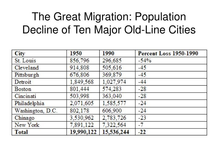 The Great Migration: Population Decline of Ten Major Old-Line Cities