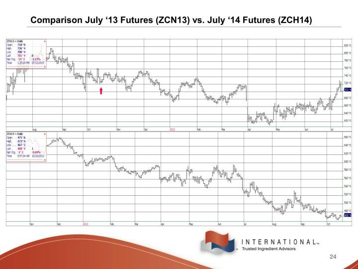 Comparison July '13 Futures (ZCN13) vs. July '14 Futures (ZCH14)