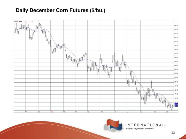 Daily December Corn Futures ($/bu.)