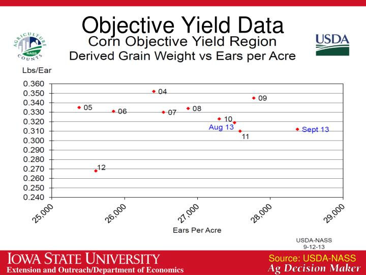 Objective Yield Data