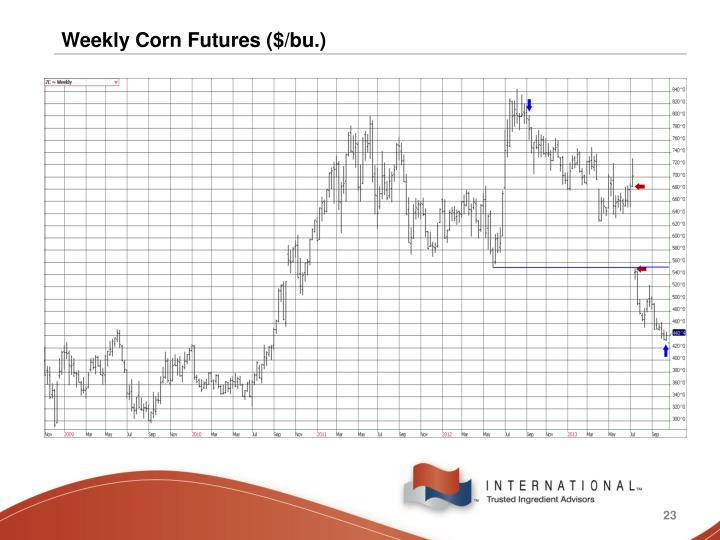 Weekly Corn Futures ($/bu.)