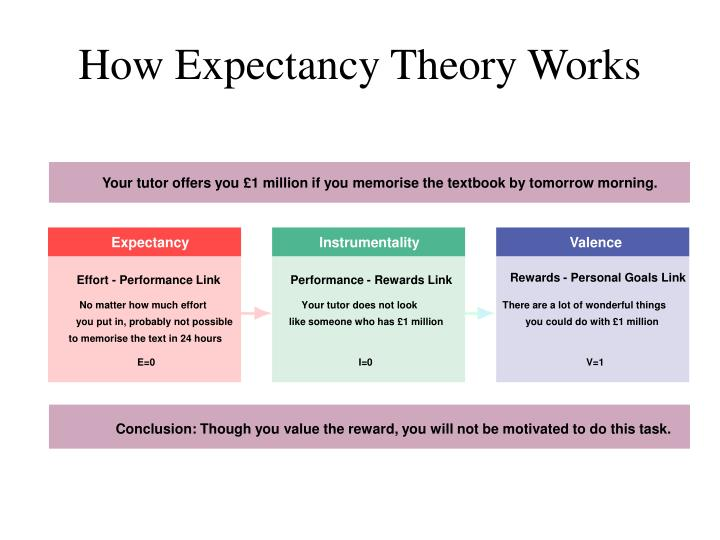 How Expectancy Theory Works