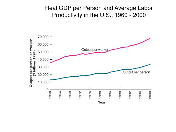 Real GDP per Person and Average Labor Productivity in the U.S., 1960 - 2000