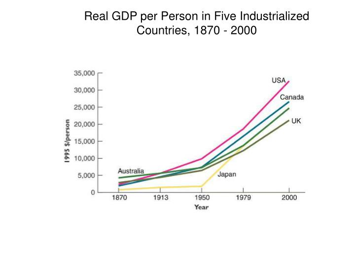 Real GDP per Person in Five Industrialized Countries, 1870 - 2000