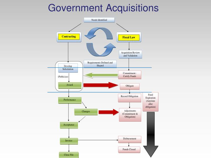 Government Acquisitions
