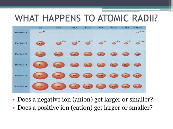 WHAT HAPPENS TO ATOMIC RADII?