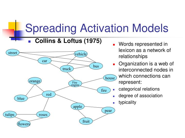 Spreading Activation Models
