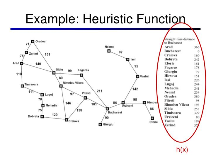 Example: Heuristic Function