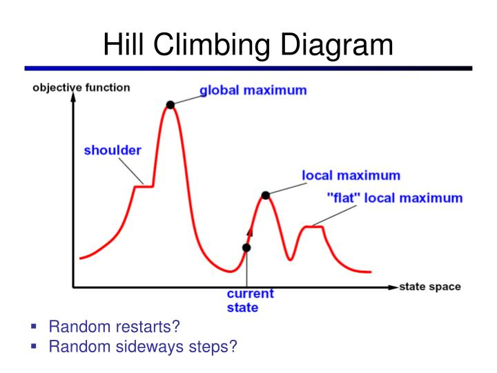 Hill Climbing Diagram