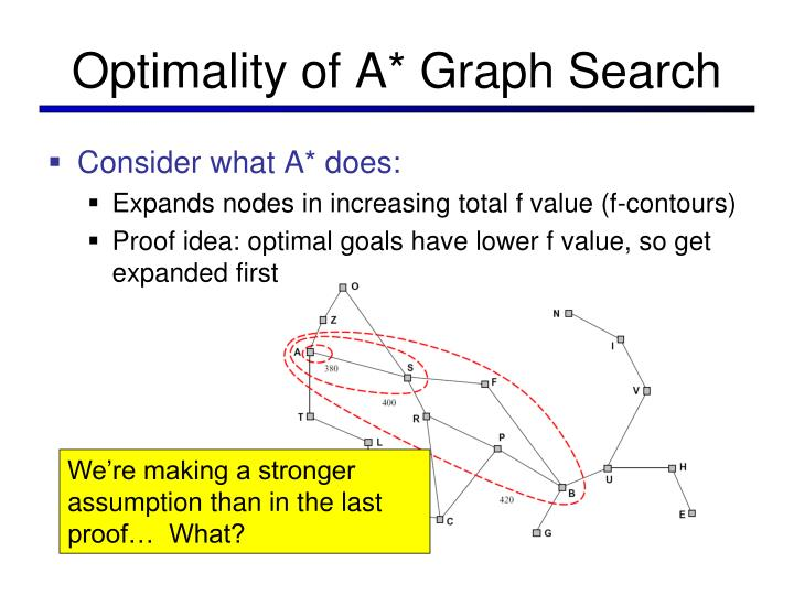 Optimality of A* Graph Search