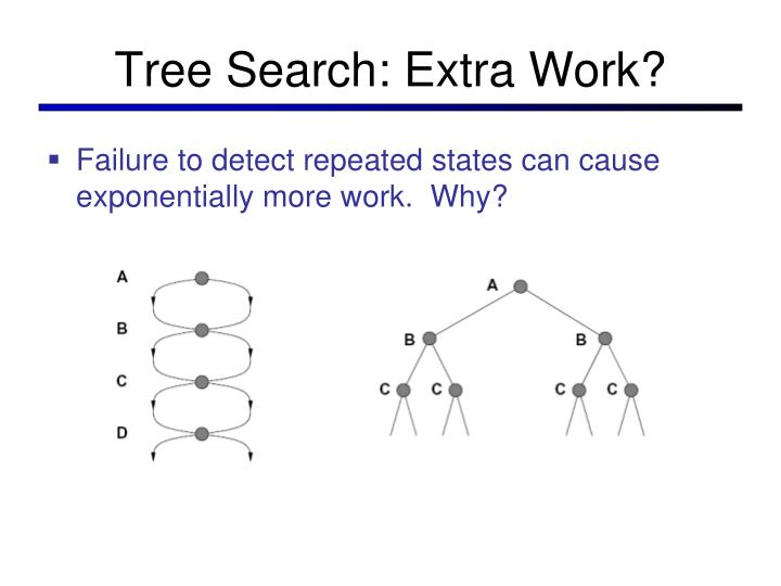 Tree Search: Extra Work?