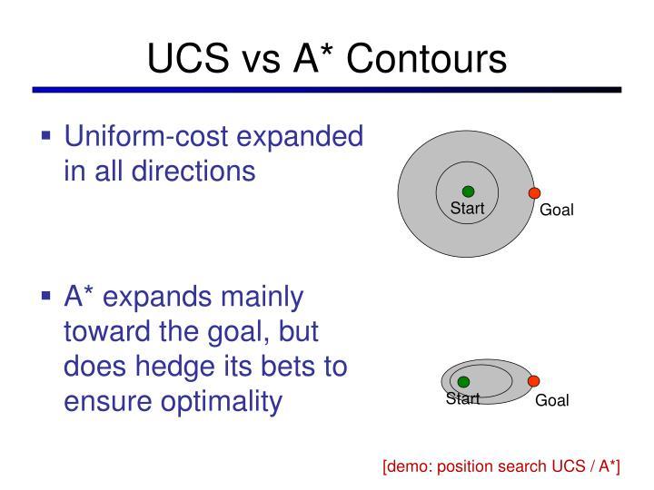 UCS vs A* Contours