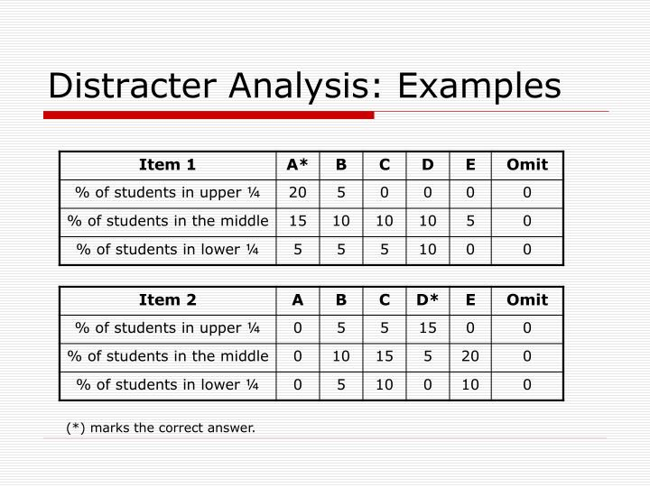 Distracter Analysis: Examples