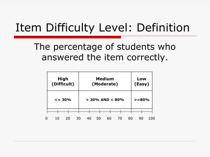 Item Difficulty Level: Definition