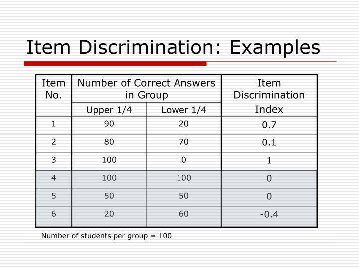 Item Discrimination: Examples