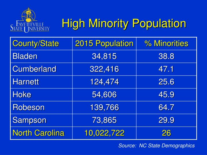 High Minority Population