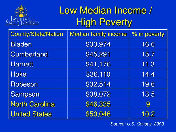 Low Median Income /