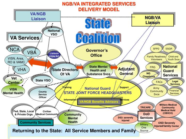 NGB/VA INTEGRATED SERVICES