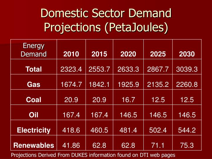Domestic Sector Demand Projections (PetaJoules)