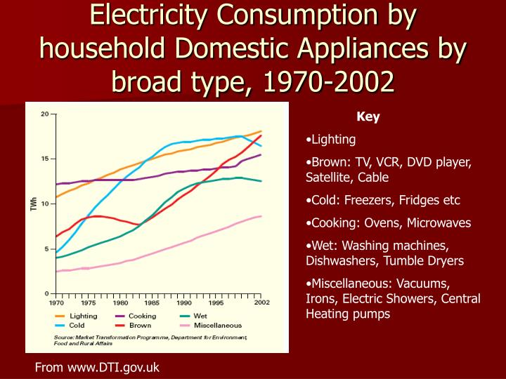 Electricity Consumption by household Domestic Appliances by broad type, 1970-2002